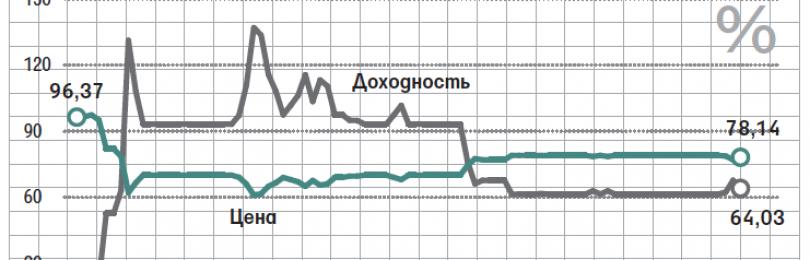 Банкротство в Оренбурге и участие в торгах
